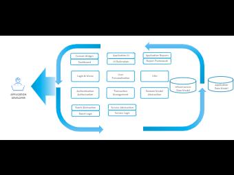 Application Development Architecture
