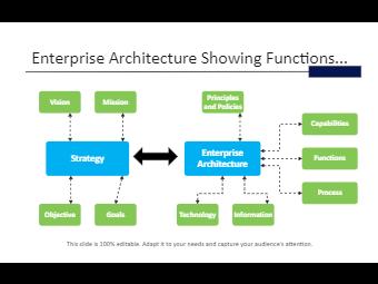 Functions Enterprise Architecture