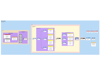 Model Decision Making Architecture