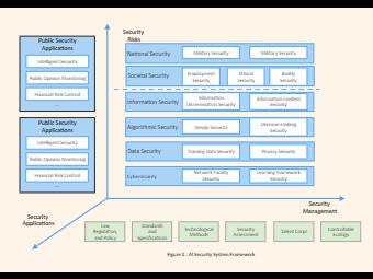 AI Security Architecture