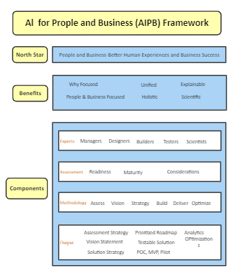AIPB Business Architecture