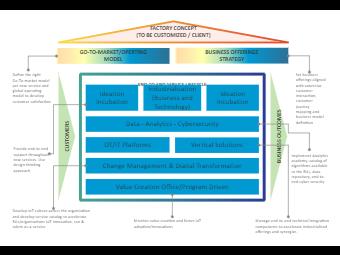 Factory Management Enterprise Architecture