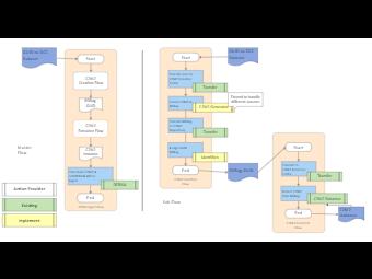 Dataset Model Business Architecture