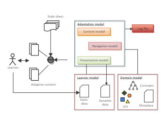 The Learning Application Architecture