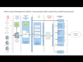 Content Management Business Architecture