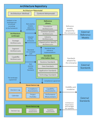 External Architecture Repository