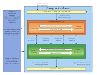 The Enterprise Architecture Example