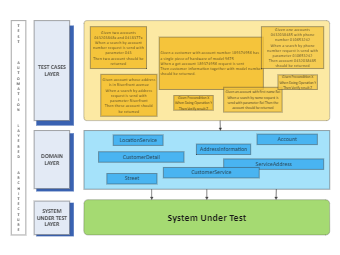 System Test Architecture