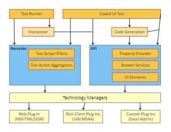 Technology Management Architecture