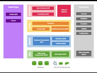 The Business Architecture Diagram
