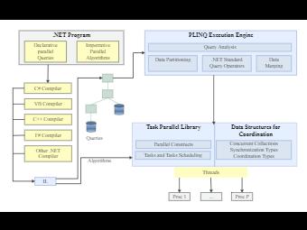 Net Program Architecture