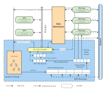 Warehouse Data Architecture