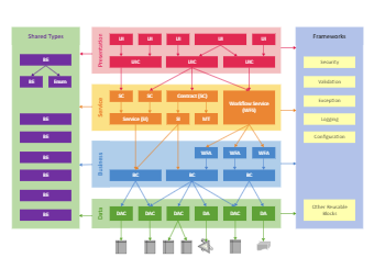 The Enterprise Architecture Diagram