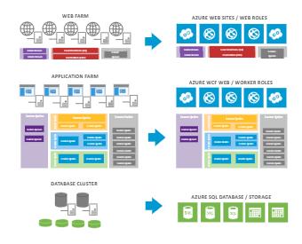 Web Enterprise Architecture
