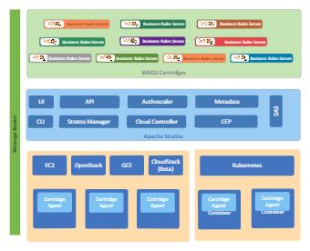 Message Management Business Architecture