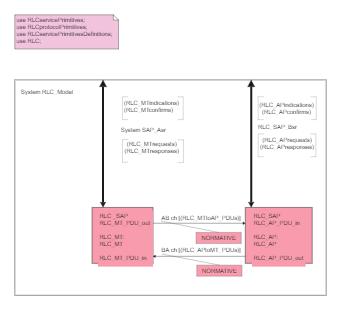 SDL System Diagram