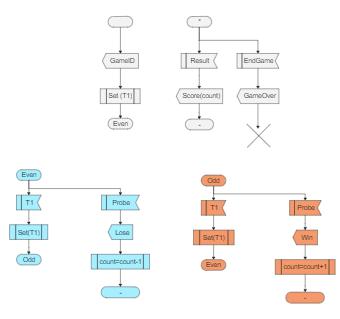 Process Game SDL Diagram