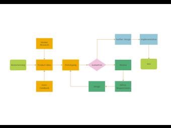 Product Flowchart
