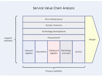 Service Value Chain Analysis