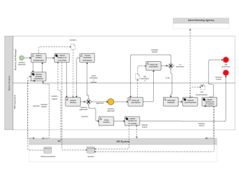 Private Executable Business Process Model