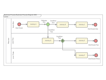 Business Process Diagram with Lanes