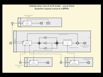 E-Tender BPMN Diagram