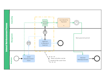 Intemal Reimbursement Process