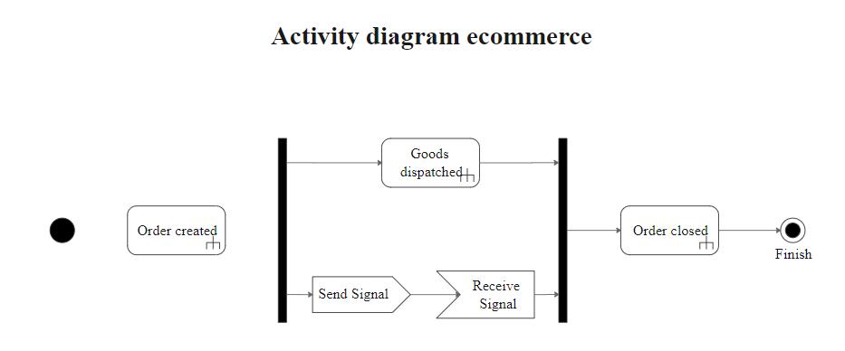 Activity Diagram Ecommerce