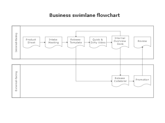 Business swimlane flowchart