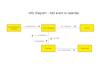 UML Diagram - Add event to calendar