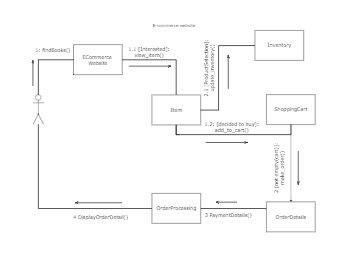 ecommerce website - UML diagram