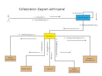 Collaboration diagram adminpanel