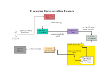 E-Learning Communication Diagram