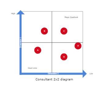 Consultant 2x2 diagram
