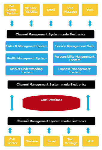 CRM Architectural Diagram