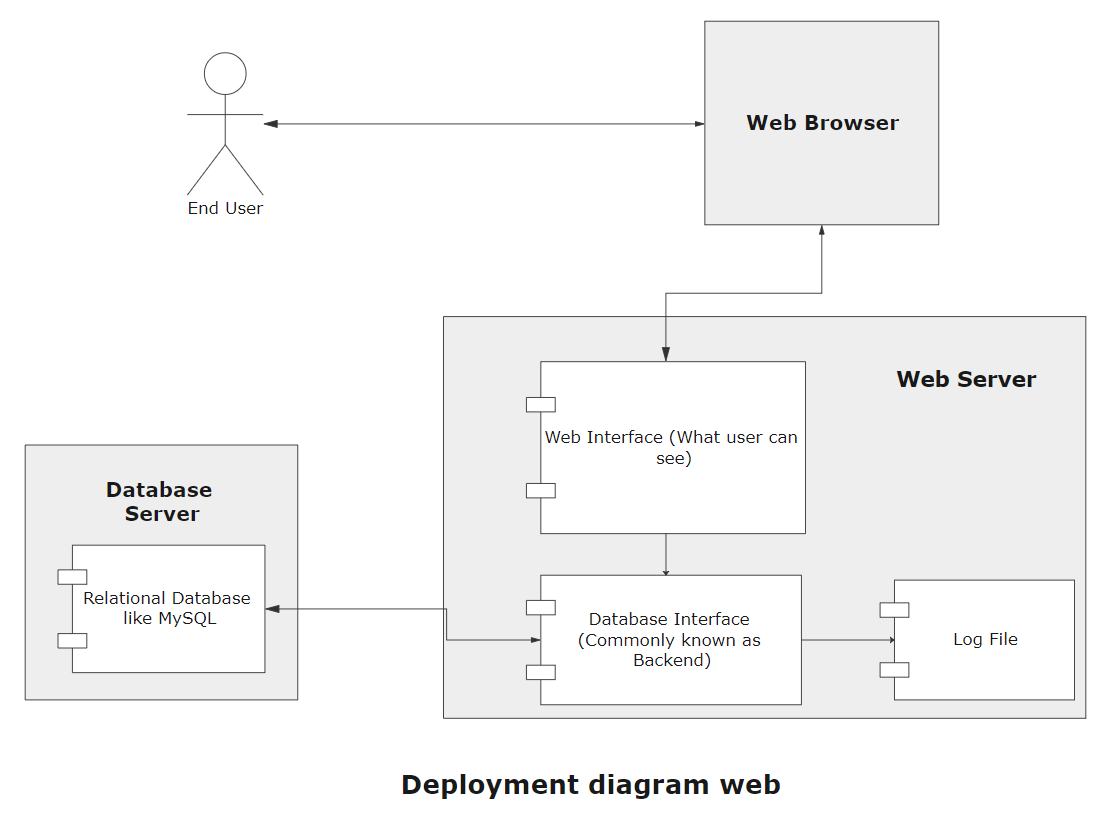 Deployment diagram web
