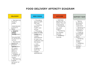 Food delivery affinity diagram