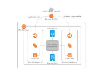 IT developer AWS diagram
