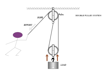 Mechanics diagram double pulley system
