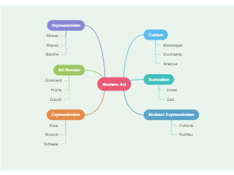 Modern art education mind map