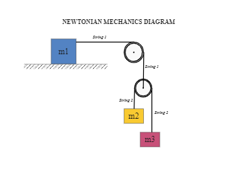 NEWTONIAN MECHANICS DIAGRAM