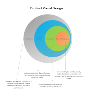 Onion diagram product visual design