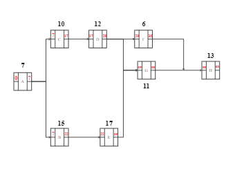 Precedence diagramming example