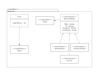 Profile diagram template