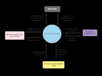 Scope diagram digital platform