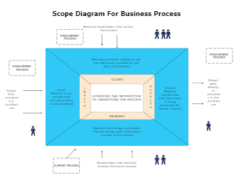 Scope Diagram for Business Process