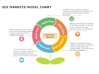 Six market diagram customer market