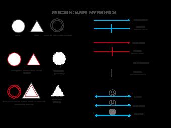 Sociogram symbols