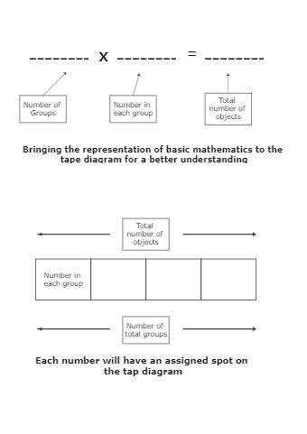 Tape diagram math problem