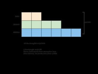 Tape diagram math example